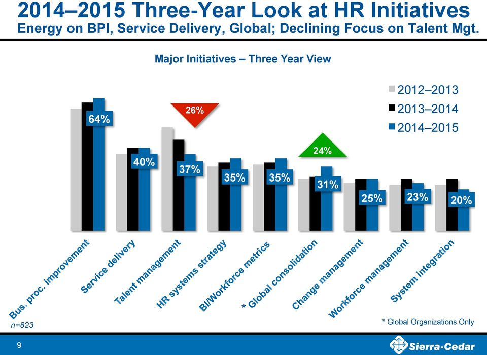 Major Initiatives Three Year View 2012 2013 26% 2013 2014 64% 2014
