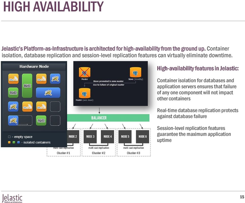 High-availability features in Jelastic: Container isolation for databases and application servers ensures that failure of any one