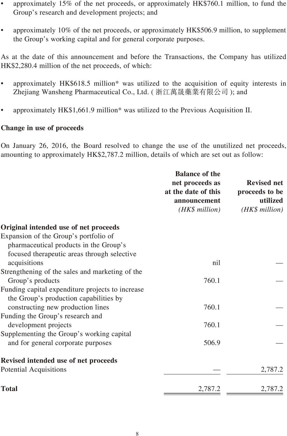 4 million of the net proceeds, of which: approximately HK$618.5 million* was utilized to the acquisition of equity interests in Zhejiang Wansheng Pharmaceutical Co., Ltd.