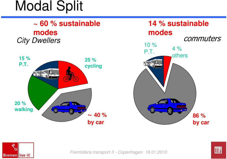 25 % cycling 14 % sustainable modes