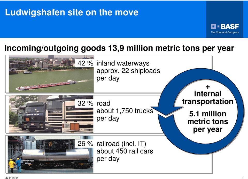 22 shiploads per day 32 % road about 1,750 trucks per day + internal