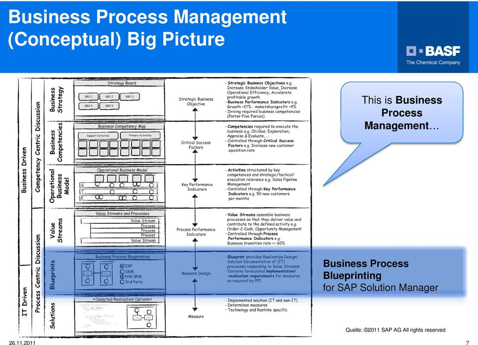 Business Process Blueprinting for SAP