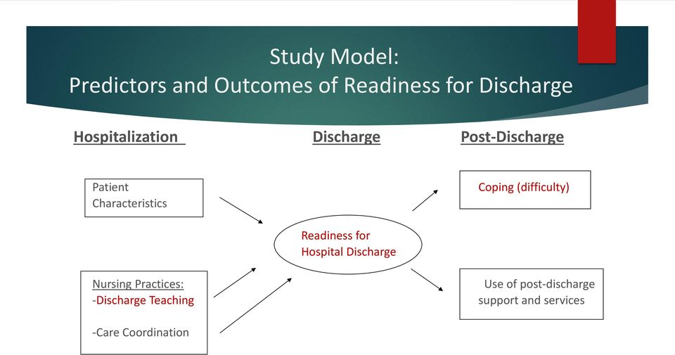 Coping (difficulty) Readiness for Hospital Discharge Nursing