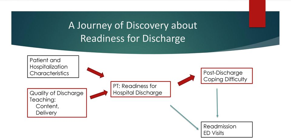 Discharge Teaching: Content, Delivery PT: Readiness for