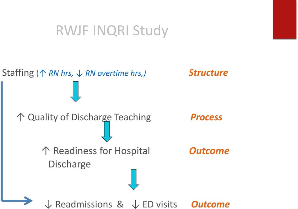 Discharge Teaching Process Readiness for