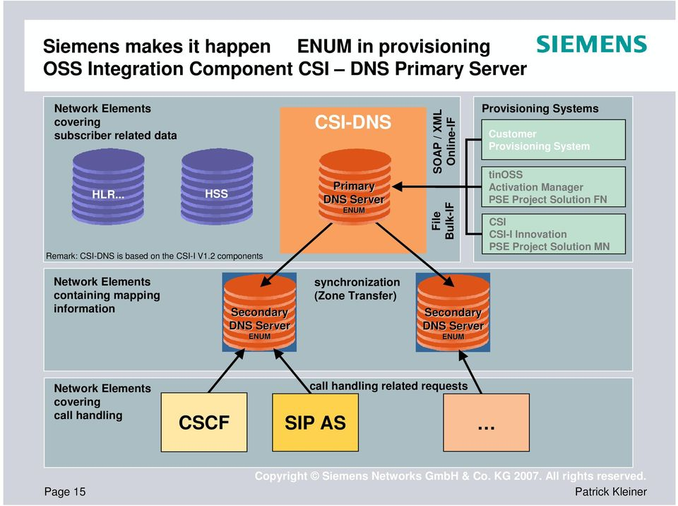 2 components CSI- Primary Server ENUM SOAP / XML Online-IF File Bulk-IF Provisioning Systems Customer Provisioning System tinoss Activation Manager PSE