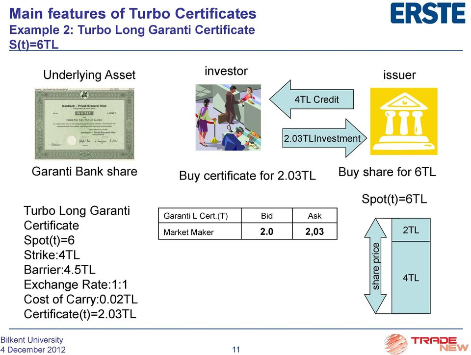 03TLInvestment Garanti Bank share Turbo Long Garanti Certificate Spot(t)=6 Strike:4TL Barrier:4.