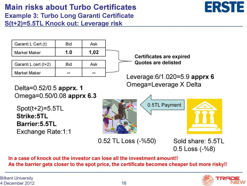 5TL Exchange Rate:1:1 Certificates are expired Quotes are delisted Leverage:6/1.020=5.9 apprx 6 Omega=Leverage X Delta 0.5TL Payment 0.