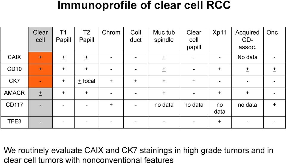 CAIX No data CD10 CK7 focal AMACR CD117 no data TFE3 We routinely evaluate