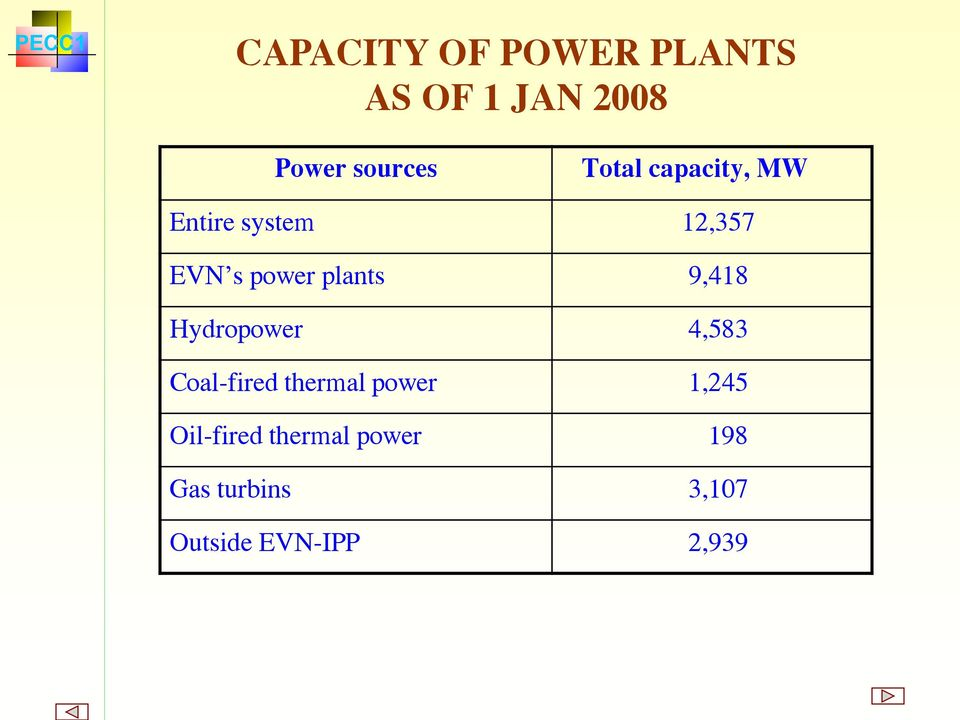 9,418 Hydropower 4,583 Coal-fired thermal power 1,245