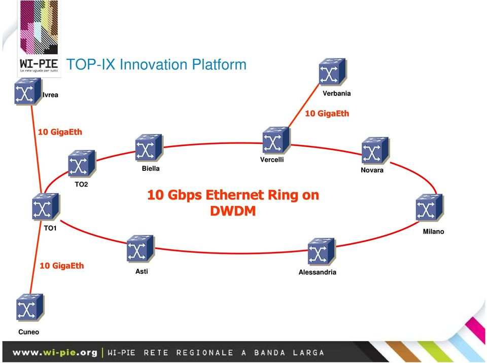 Novara TO1 TO2 10 Gbps Ethernet Ring on