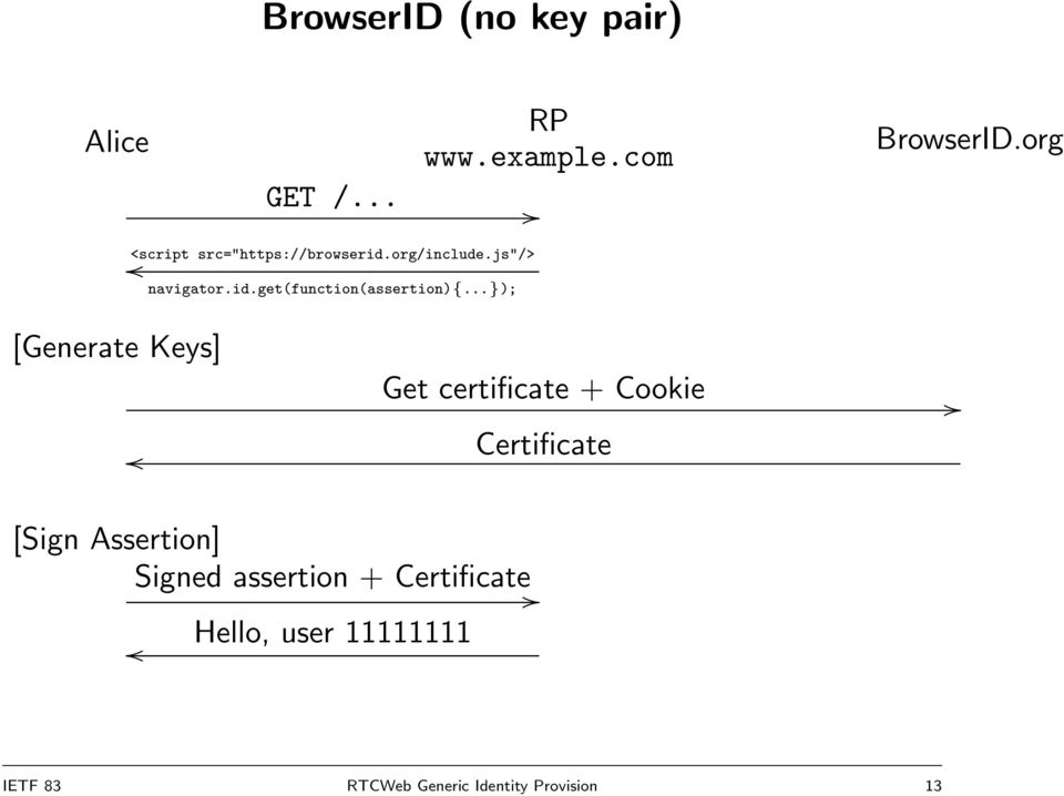 org [Generate Keys] Get certificate + Cookie Certificate [Sign Assertion] Signed