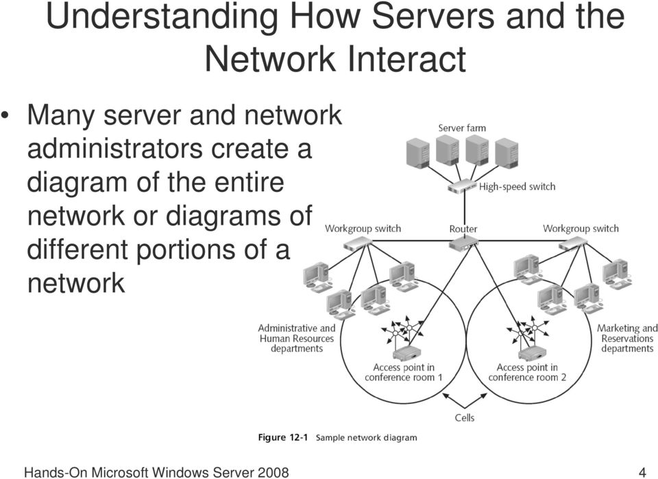 diagram of the entire network or diagrams of