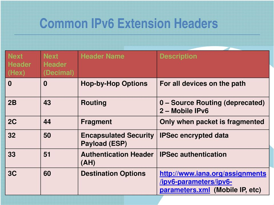 is fragmented 32 50 Encapsulated Security Payload (ESP) 33 51 Authentication Header (AH) IPSec encrypted data IPSec