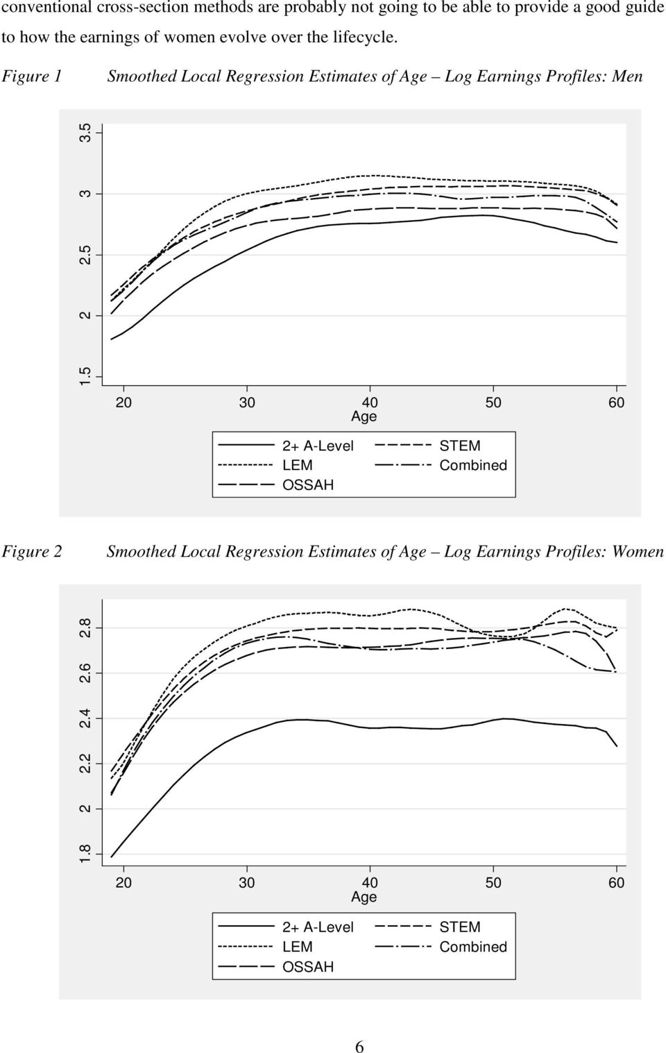 Figure 1 Smoothed Local Regression Estimates of Age Log Earnings Profiles: Men 1.5 2 2.5 3 3.