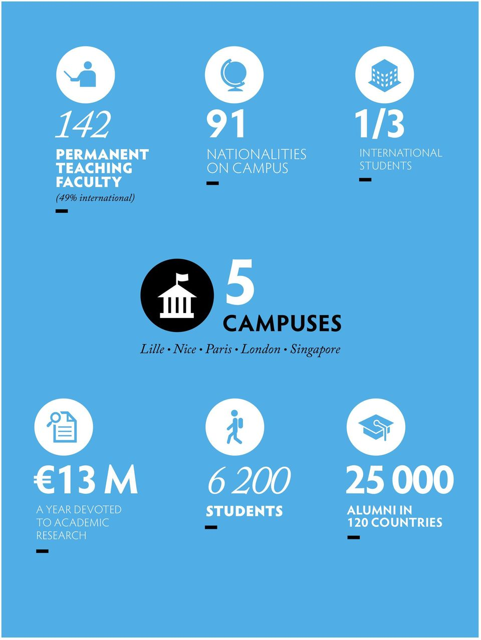 campuses Lille Nice Paris London Singapore 13 M A year