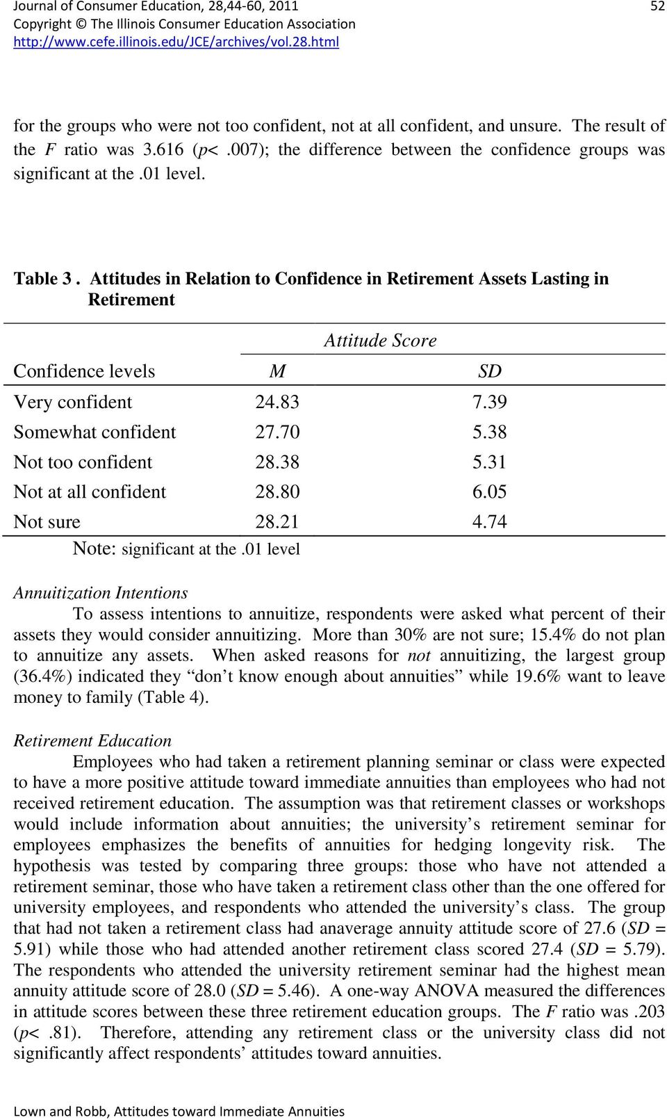 Attitudes in Relation to Confidence in Retirement Assets Lasting in Retirement Attitude Score Confidence levels M SD Very confident 24.83 7.39 Somewhat confident 27.70 5.38 Not too confident 28.38 5.