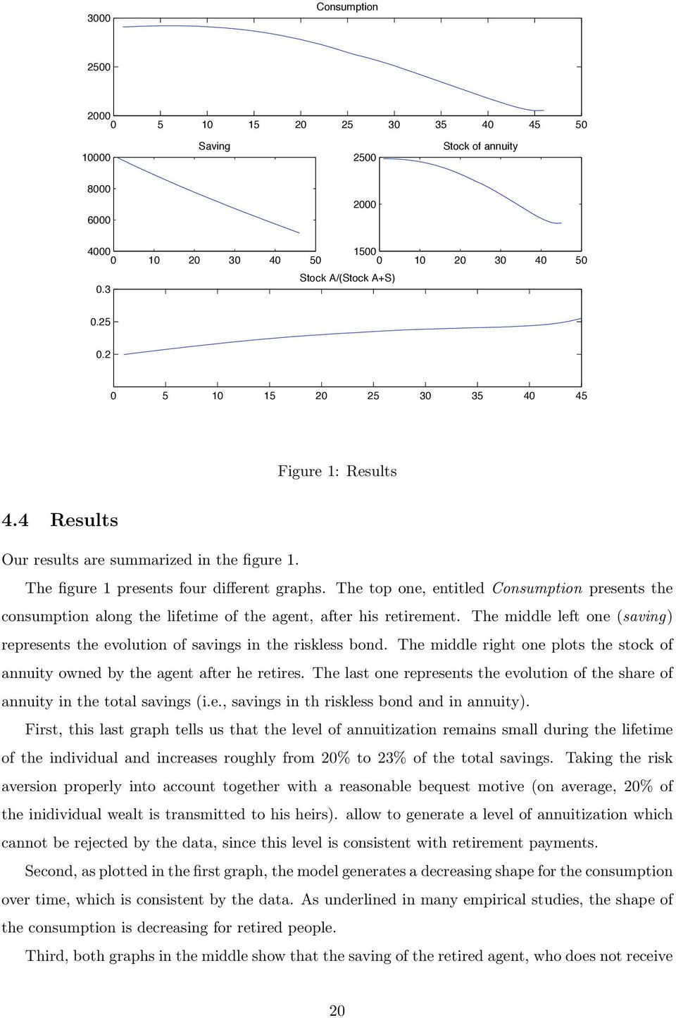 The top one, entitled Consumption presents the consumption along the lifetime of the agent, after his retirement. The middle left one saving represents the evolution of savings in the riskless bond.