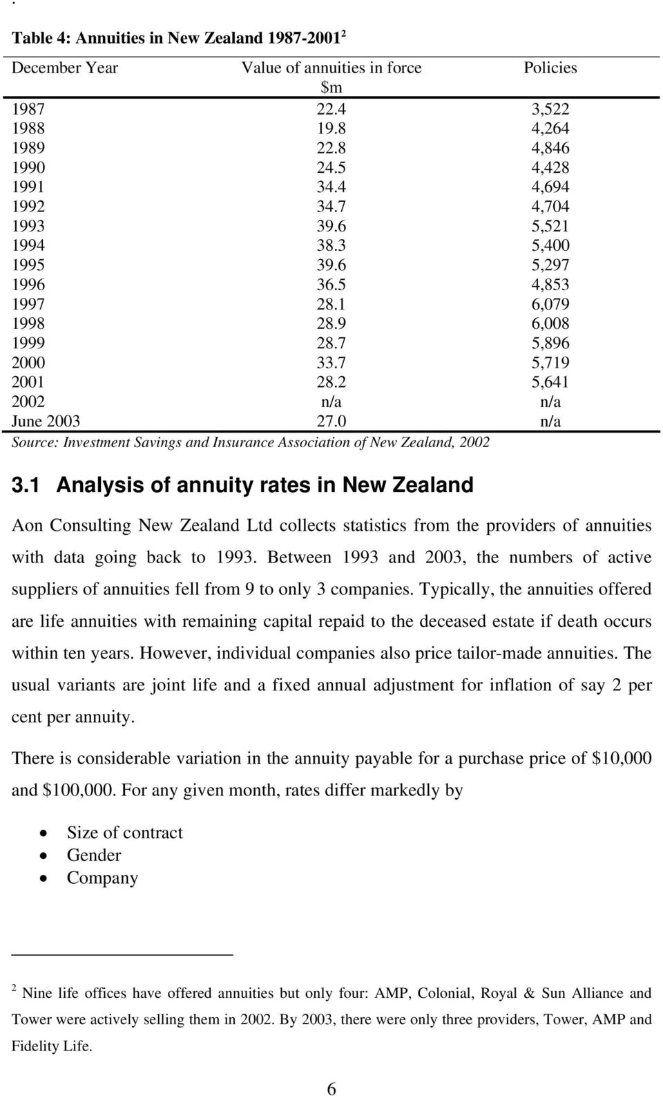 0 n/a Source: Investment Savings and Insurance Association of New Zealand, 2002 3.