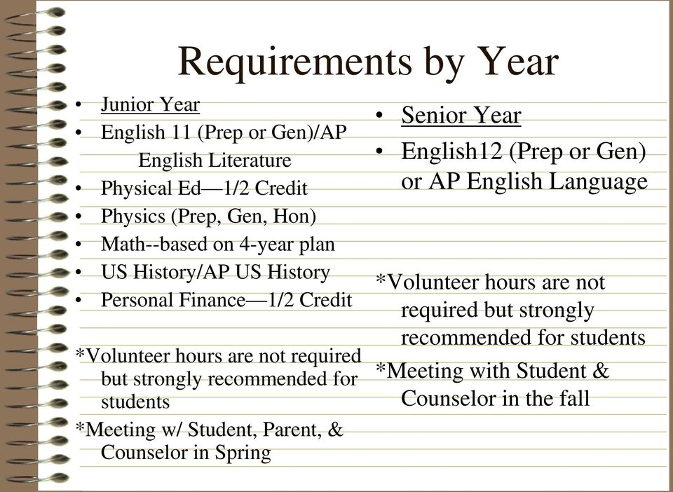 strongly recommended for students *Meeting w/ Student, Parent, & Counselor in Spring Senior Year English12 (Prep or Gen) or AP