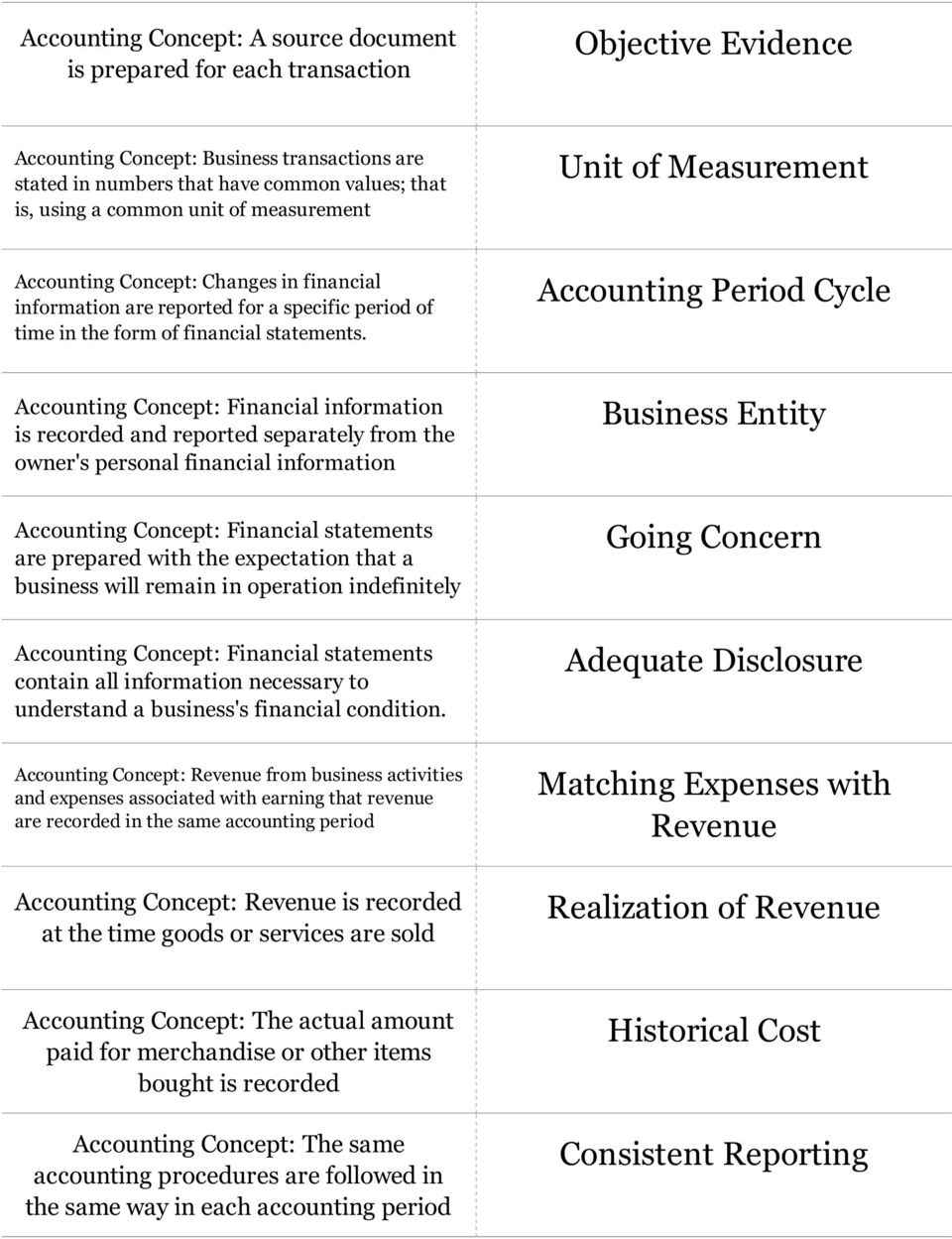 Accounting Period Cycle Accounting Concept: Financial information is recorded and reported separately from the owner's personal financial information Business Entity Accounting Concept: Financial