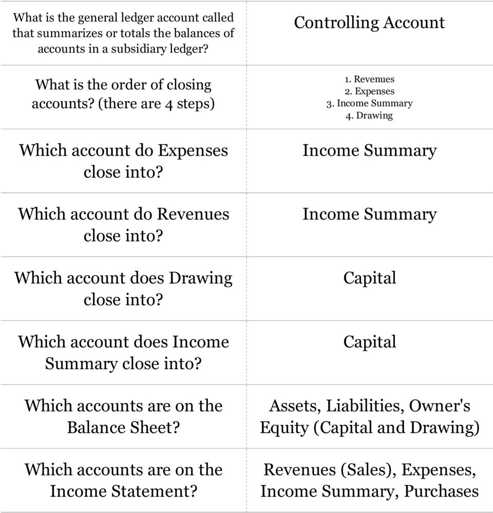 Which account does Income Summary close into? Which accounts are on the Balance Sheet? Which accounts are on the Income Statement? Controlling Account 1.