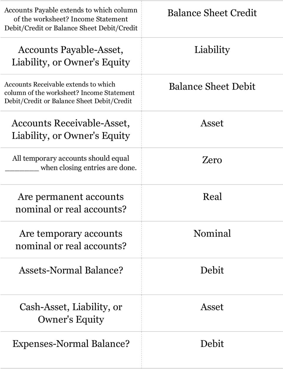 equal when closing entries are done. Zero Are permanent accounts nominal or real accounts?