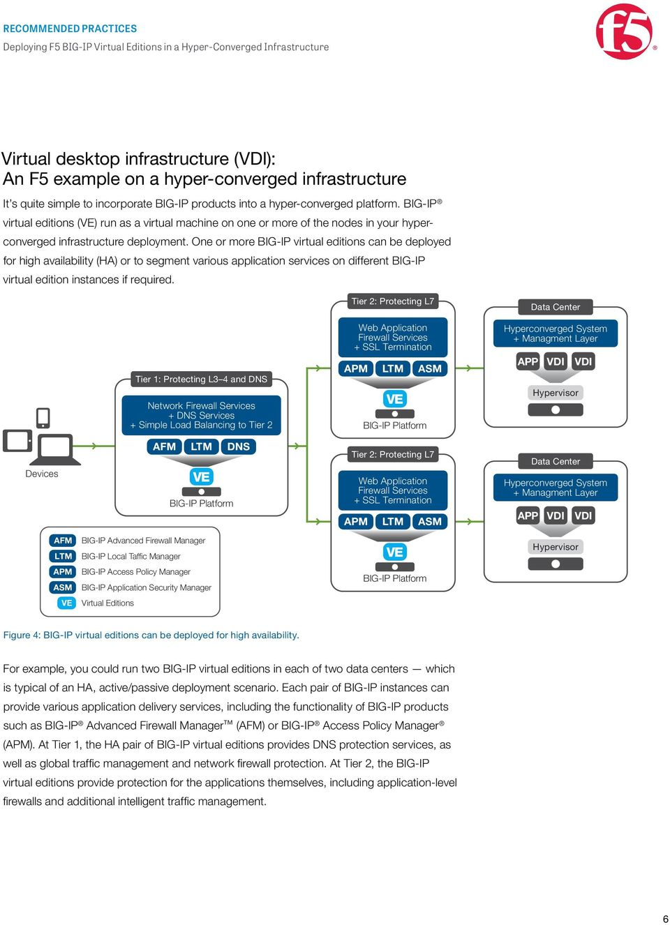 One or more BIG-IP virtual editions can be deployed for high availability (HA) or to segment various application services on different BIG-IP virtual edition instances if required.