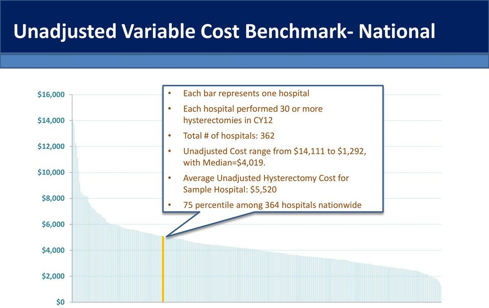hospitals: 362 Unadjusted Cost range from $14,111 to $1,292, with Median=$4,019.