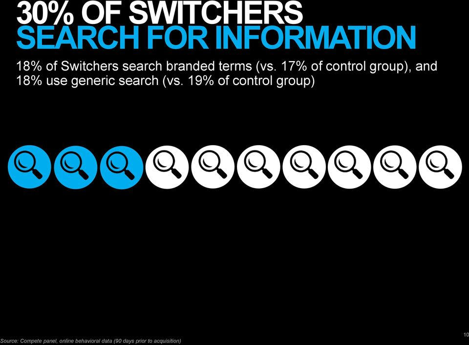 17% of control group), and 18% use generic search (vs.