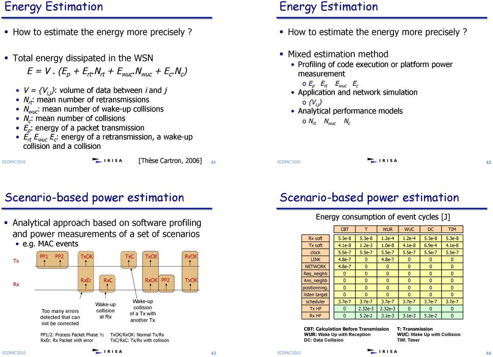 transmission E rt E wuc E c : energy of a retransmission, a wake-up collision and a collision Energy Estimation! How to estimate the energy more precisely?