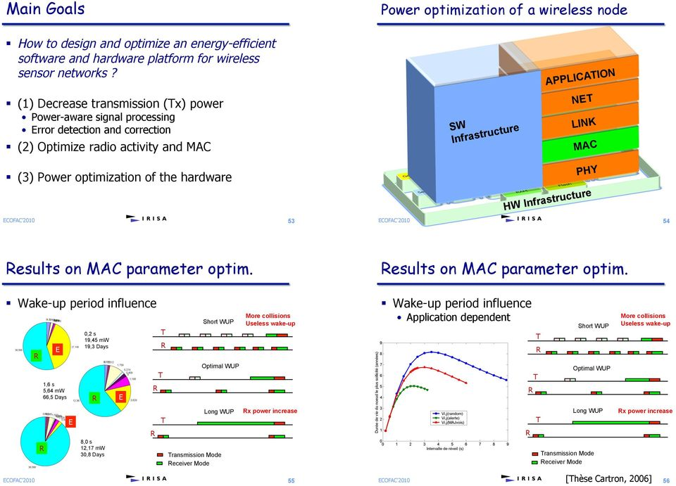 (3) Power optimization of the hardware 53 PHY HW Infrastructure 54 Results on MAC parameter optim. Results on MAC parameter optim.! Wake-up period influence R E 0,2 s 19,45 mw 19,3 Days T R Short WUP More collisions Useless wake-up!