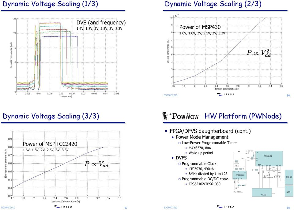 3V 65 66 Dynamic Voltage Scaling (3/3) PowWow HW Platform (PWNode) Power of MSP+CC2420 1.6V, 1.8V, 2V, 2.5V, 3V, 3.3V! FPGA/DFVS daughterboard (cont.