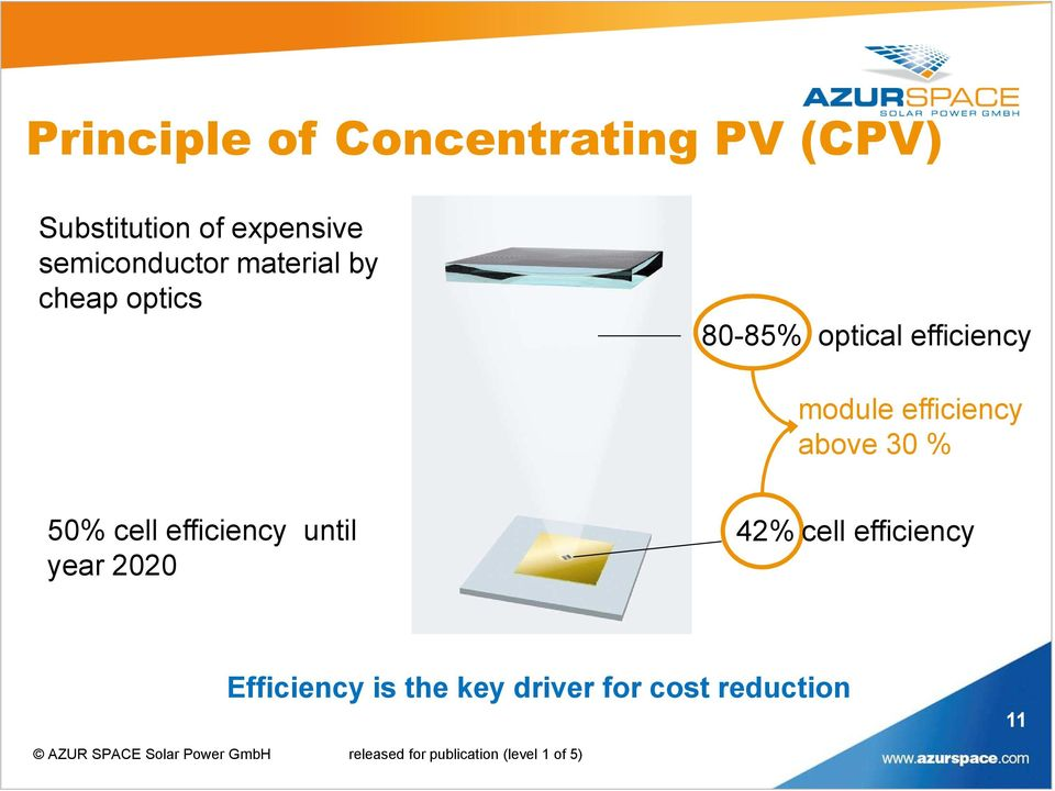 module efficiency above 30 % 50% cell efficiency until year 2020
