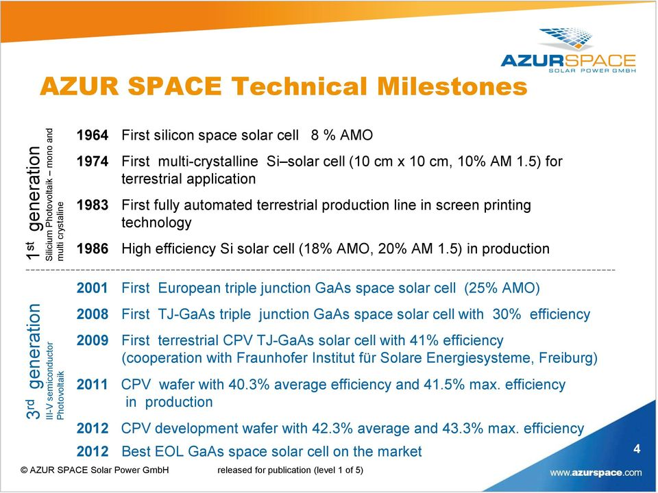 5) in production 2001 First European triple junction GaAs space solar cell (25% AMO) 3 rd generation III-V semiconductor Photovoltaik 2008 First TJ-GaAs triple junction GaAs space solar cell with 30%