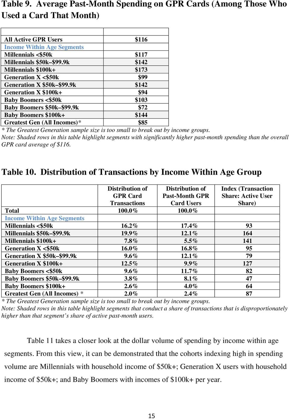 9k $72 Baby Boomers $100k+ $144 Greatest Gen (All Incomes)* $85 * The Greatest Generation sample size is too small to break out by income groups.