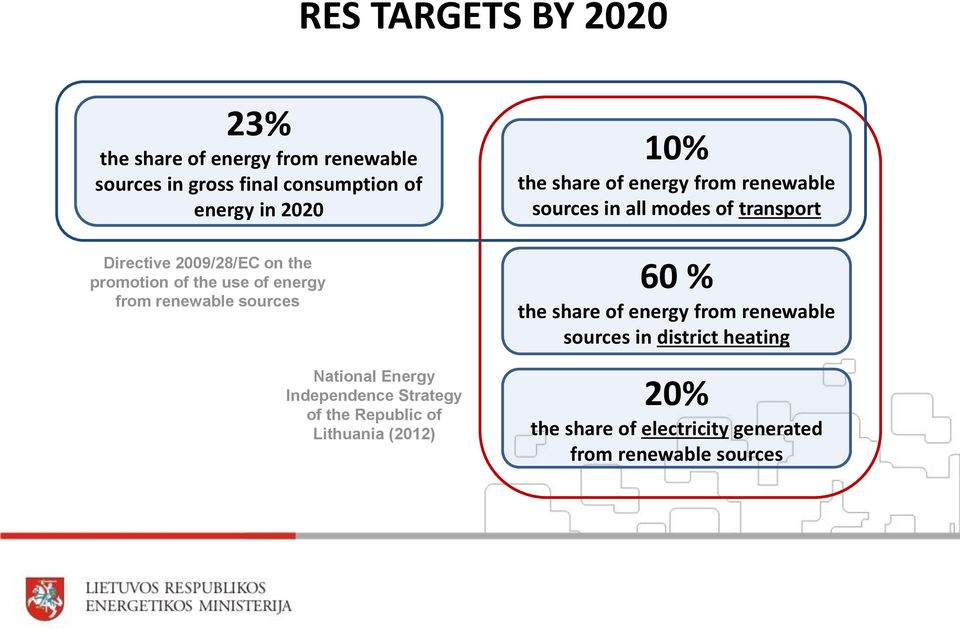 Strategy of the Republic of Lithuania (2012) 10% the share of energy from renewable sources in all modes of transport