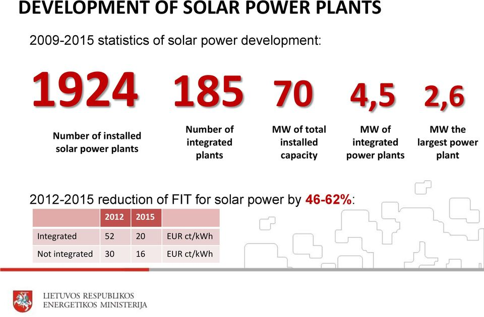 installed capacity MW of integrated power plants MW the largest power plant 2012-2015 reduction