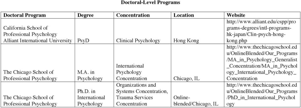 in International International Organizations and Systems, Trauma Services Chicago, IL http://www.alliant.