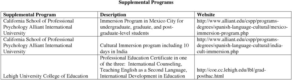 Certificate in one of the three: International Counseling, Teaching English as a Second Language, International Development in Education http://www.alliant.