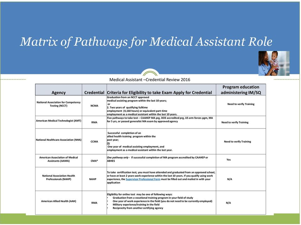 Two years of qualifying fulltime employment (4,160 hours) or equivalent part-time employment as a medical assistant within the last 10 years.