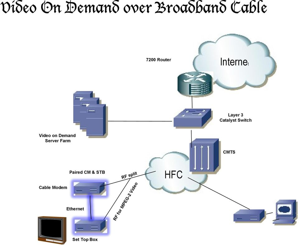 on Demand Server Farm TS Cable Modem Paired &