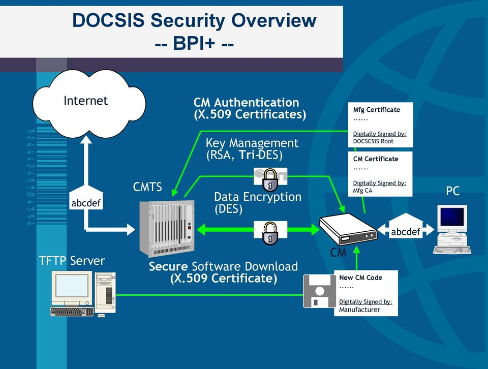 .. Key Management (RSA, Tri-DES) Digitally Signed by: DOCSCSIS Root Certificate.