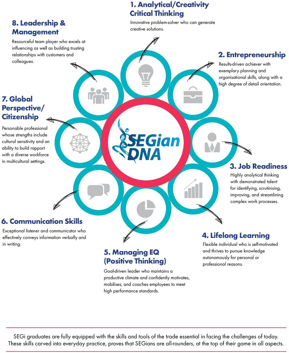 Analytical/Creativity Critical Thinking Innovative problem-solver who can generate creative solutions. SEGian DNA 2.