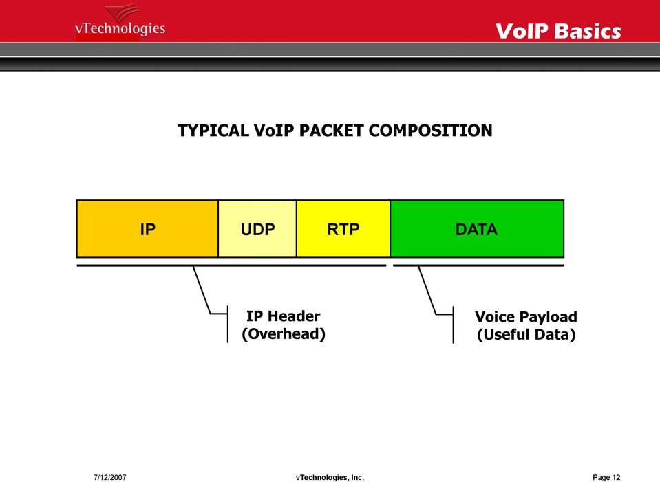 Header (Overhead) Voice Payload