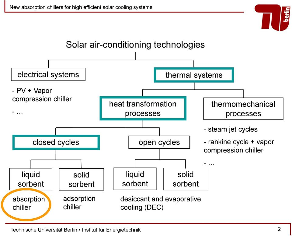 open cycles solid sorbent thermomechanical processes - steam jet cycles - rankine cycle + vapor