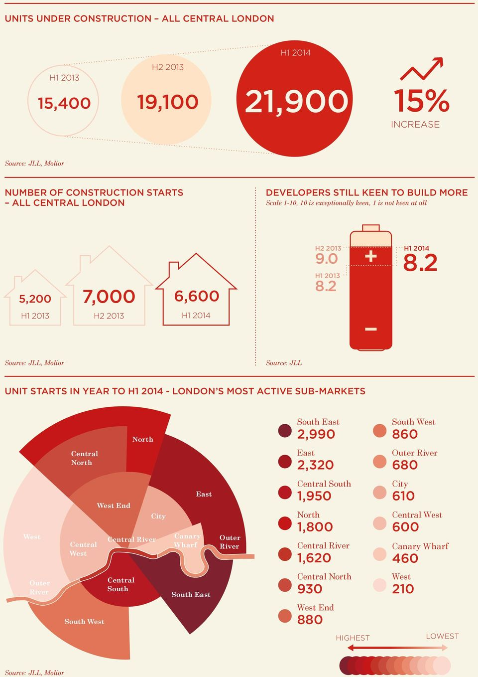 2 H1 2013 H2 2013 H1 2014 Source: JLL, Molior Source: JLL UNIT STARTS IN YEAR TO H1 2014 - LONDON S MOST ACTIVE SUB-MARKETS Central CENTRAL North NORTH WEST NORTHNorth South East 2,990 East 2,320