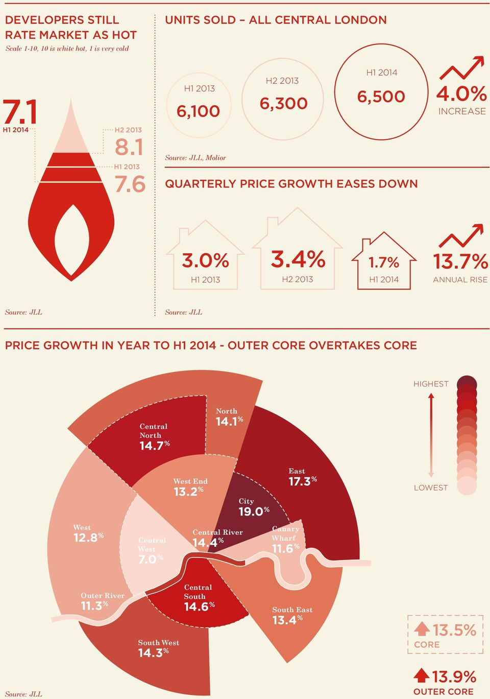 7% H1 2014 13.7% ANNUAL RISE Source: JLL Source: JLL PRICE GROWTH IN YEAR TO H1 2014 - OUTER CORE OVERTAKES CORE HIGHEST Central North CENTRAL NORTH WEST 14.7 % North NORTH 14.1 % WEST West 12.