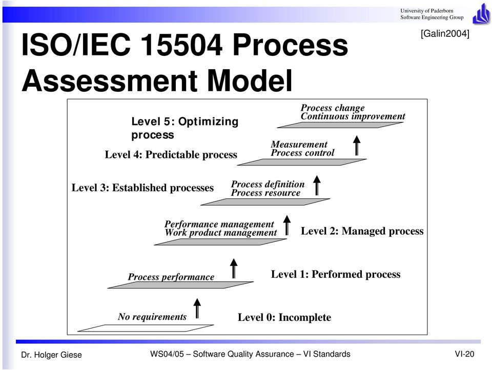 Process definition Process resource Performance management Work product management Level 2: