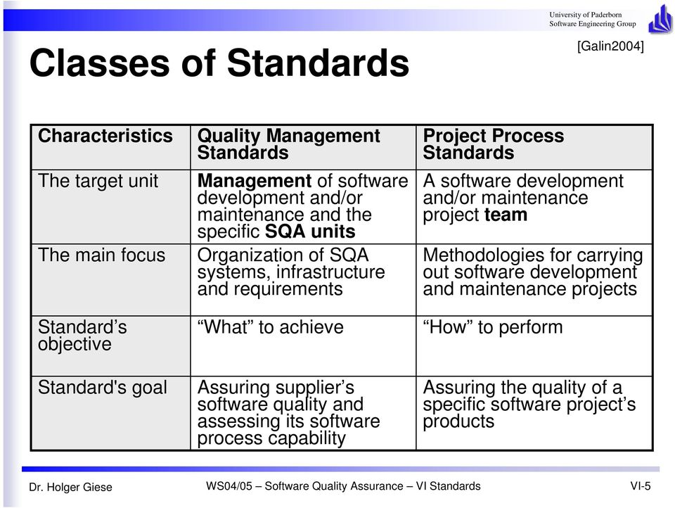 supplier s software quality and assessing its software process capability Project Process Standards A software development and/or maintenance project